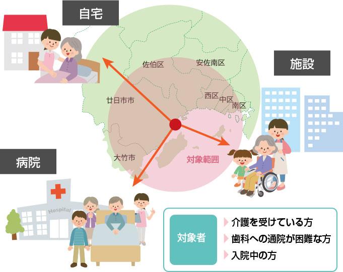 訪問範囲と訪問歯科のイメージ